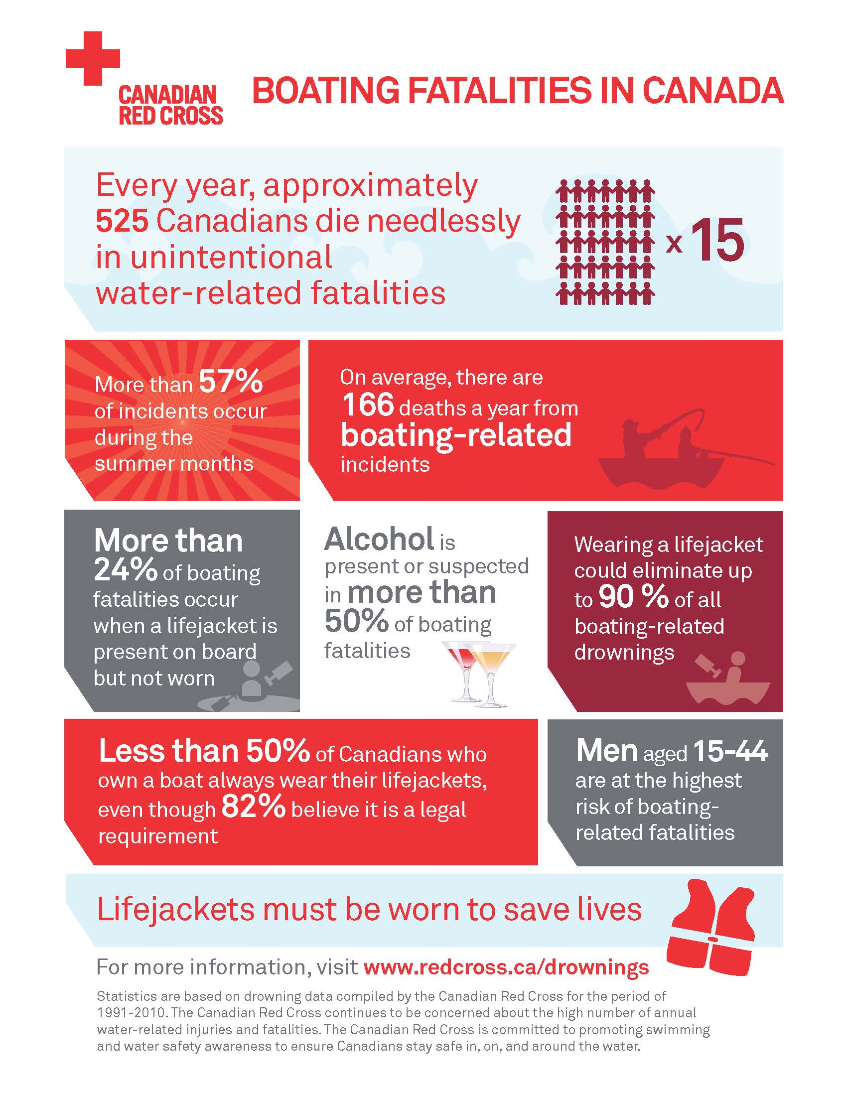 Red Cross Infographic - Boating Fatalities in Canada